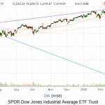 dow jones si S&P 500 - scaderi record - optimus news- bursa- stiri online
